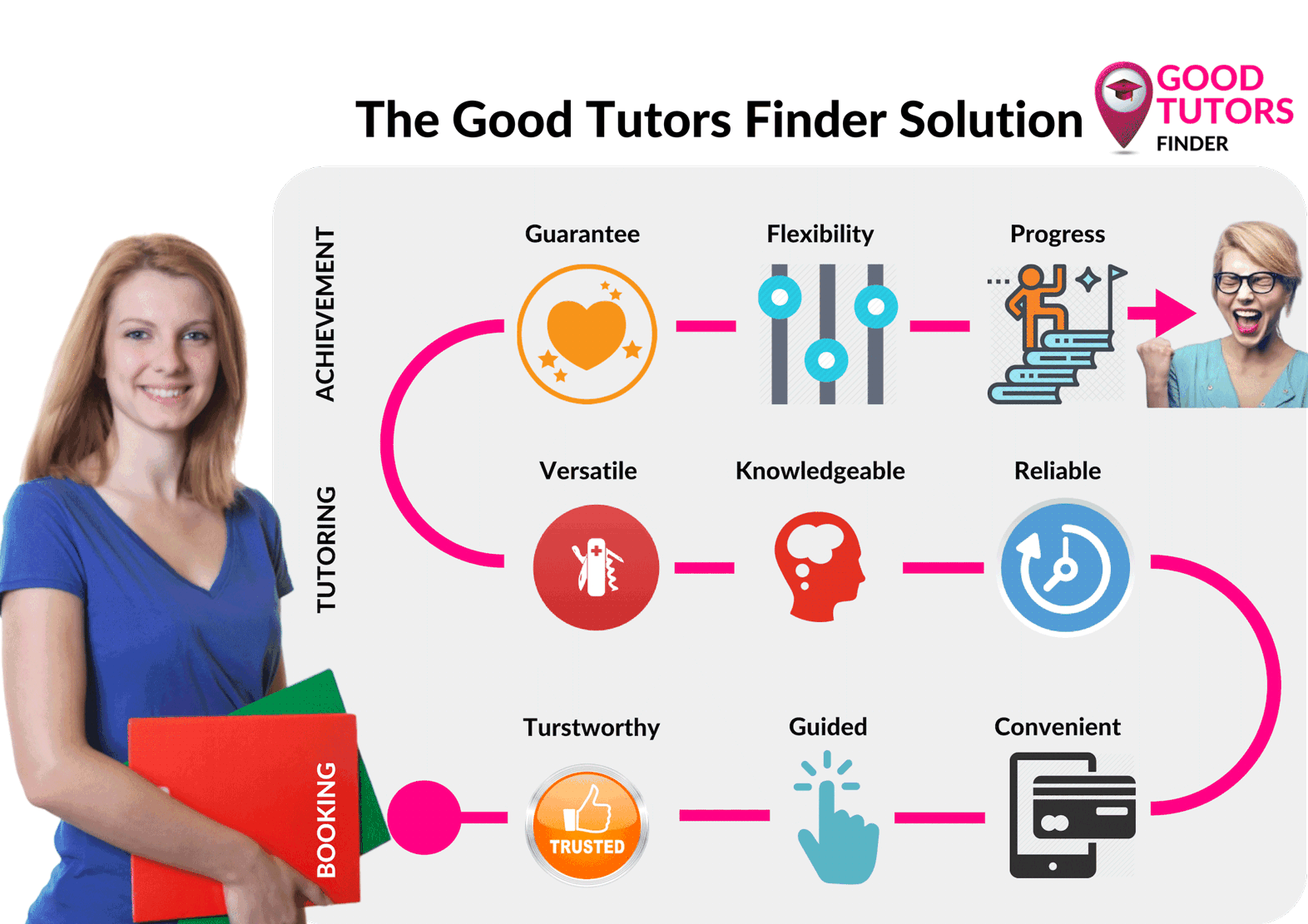 Excellent Tutoring Services, Find A Tutor In Germany